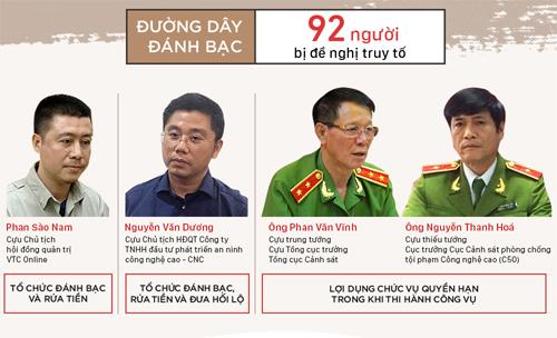 Một số bị can trong vụ án đường dây đánh bạc nghìn tỷ. Đồ họa: Việt Chung.