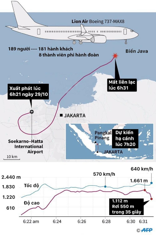 Hành trình của máy bay Indonesia trước khi lao xuống biển