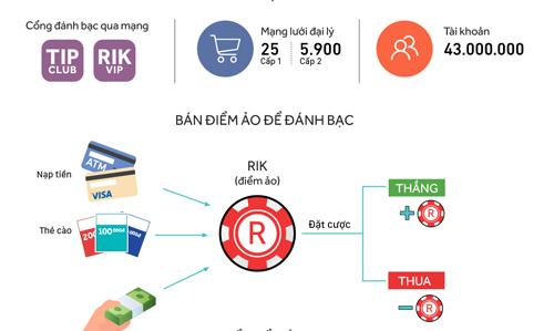 Đế chế đánh bạc trực tuyến của hai đại gia nghìn tỷ. Đồ họa: Việt Chung - Bá Đô