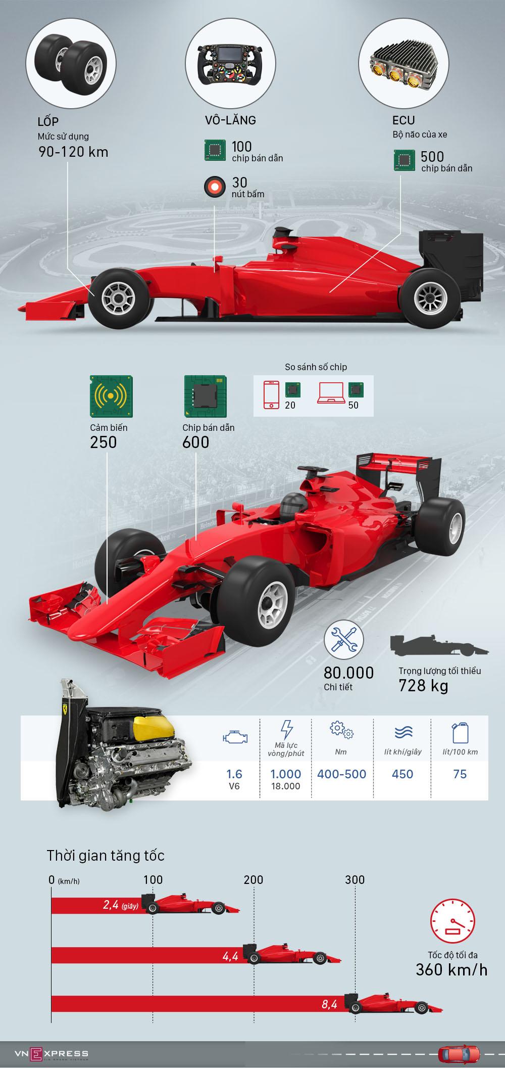 Những con số đặc biệt chỉ có trên xe đua F1