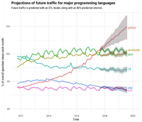 Thống kê và dự báo của Stack Overflow về ngôn ngữ được lập trình viên tìm hiểu từ 2012-2020.