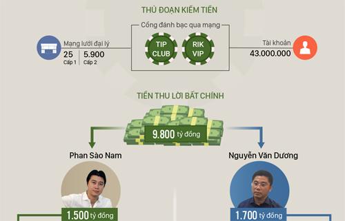 Độ giàu có của trùm đường dây đánh bạc trực tuyến lớn nhất nước. Đồ họa: Tạ Lư - Bá Đô