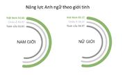 Việt Nam xếp hạng 41 về kỹ năng tiếng Anh toàn cầu