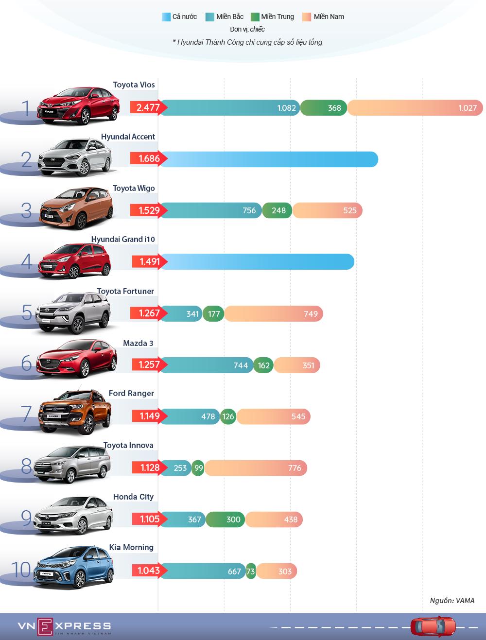 10 xe bán chạy nhất tháng 10 - Toyota áp đảo Hyundai và Trường Hải