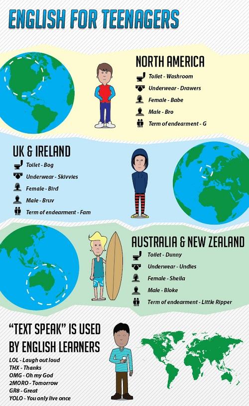 Những tiếng lóng thanh thiếu niên Mỹ, Anh, Australia hay dùng