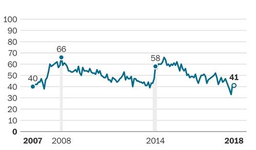 Mức tín nhiệm của chính phủ Nga kể từ năm 2007. Đồ họa: Washington Post.
