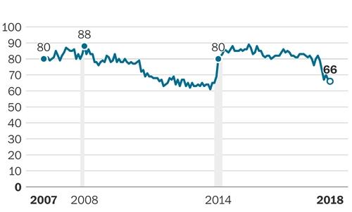 Mức tín nhiệm của Putin qua các năm. Đồ họa: Washington Post.