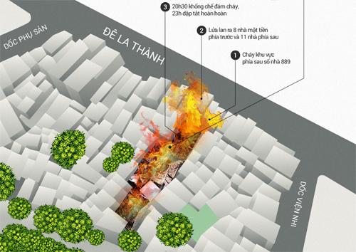 Vụ cháy gần Viện Nhi gây thiệt hại thế nào. Đồ họa: Tiến Thành