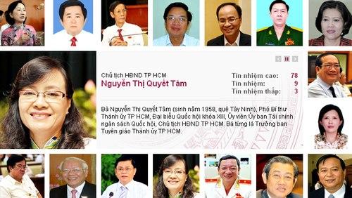 Năm 2014, lần đầu tiên HĐND TP HCM lấy phiếu tín nhiệm 18 chức danh chủ chốt.