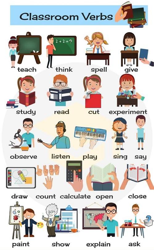 22 từ tiếng Anh chỉ các hành động diễn ra trong lớp học