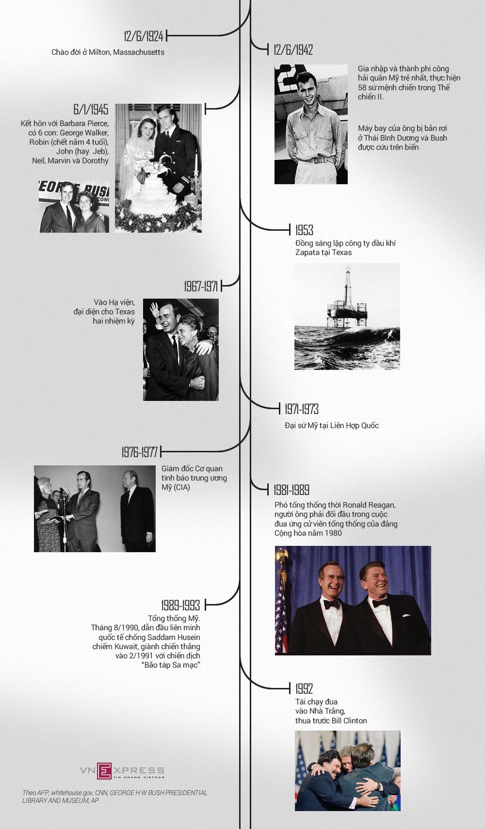 10 cột mốc trong cuộc đời Bush 'cha'