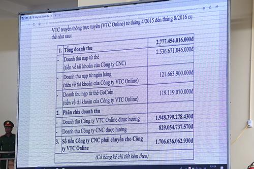 VKS công bố các số liệu doanh thu tại tòa. Ảnh: Phạm Dự
