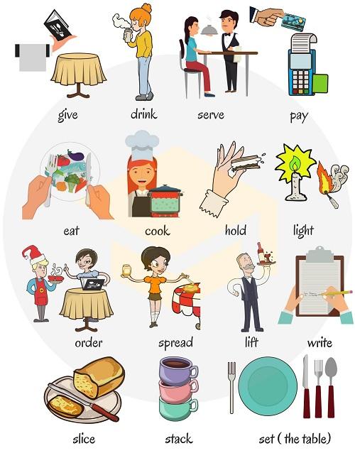Từ vựng tiếng Anh chỉ hoạt động diễn ra ở nhà hàng