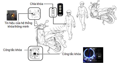 Tổng quan về khóa thông minh trên Honda SH 2018.