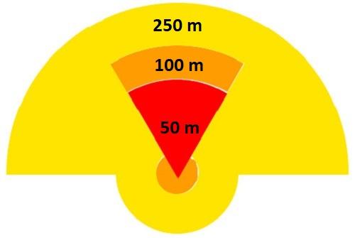 Vùng sát thương của một quả claymore chứa 0,7 kg thuốc nổ. Đồ họa:Wikipedia.