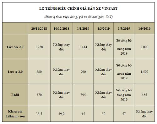 Lộ trình điều chỉnh giá các mẫu xe Vinfast trong 2019, bao gồm cả mẫu xe máy điện Klara.