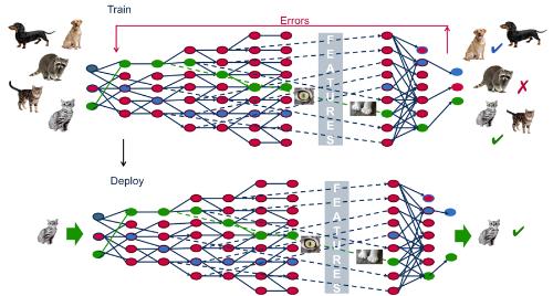 Deep Learning, công nghệ phía sau trí thông minh nhân tạo