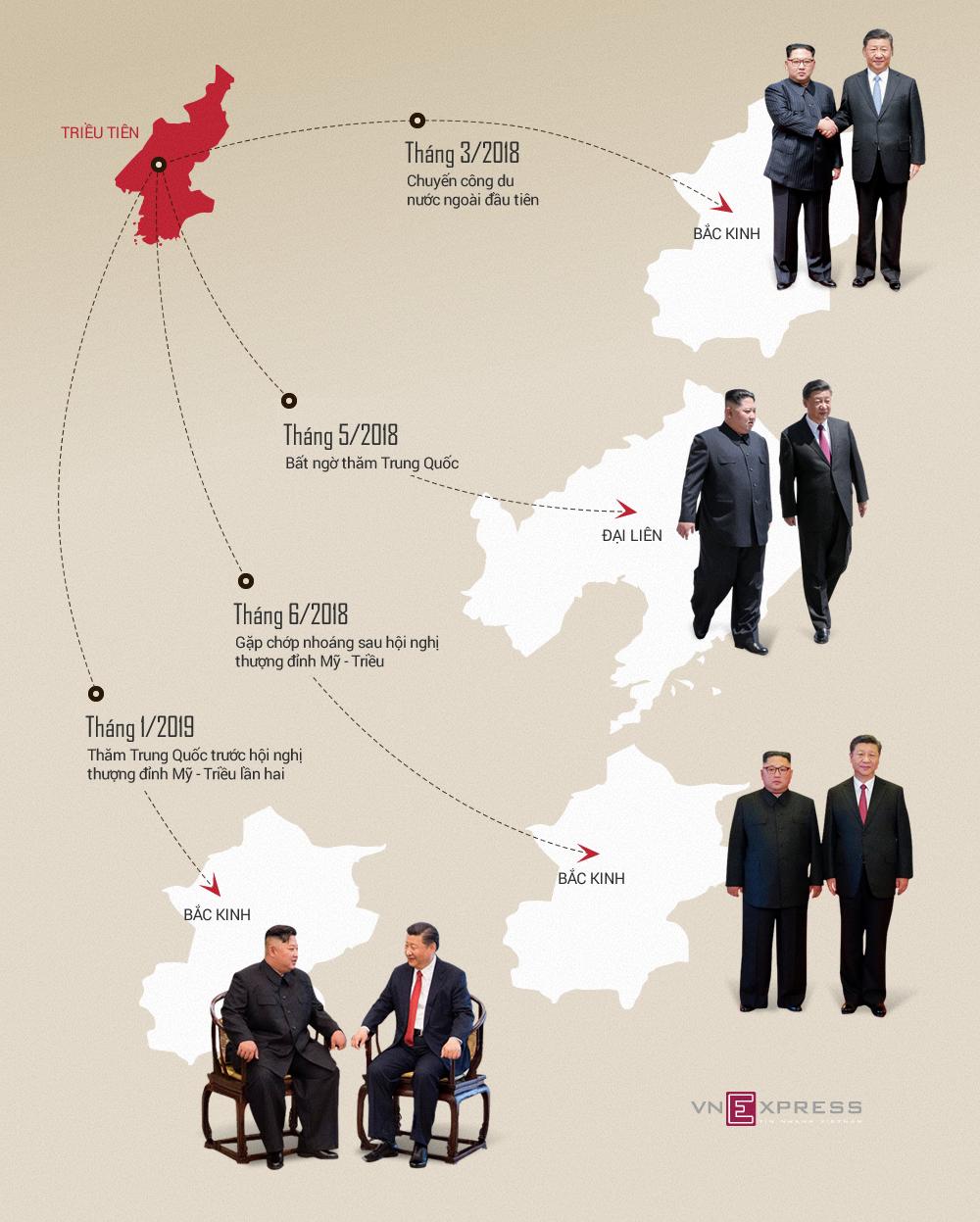 4 lần Kim Jong-un tới Trung Quốc gặp Tập Cận Bình