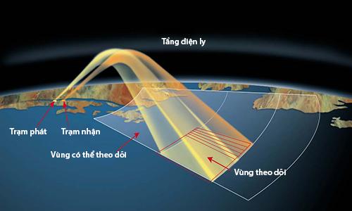 Nguyên lý hoạt động của radar vượt đường chân trời (OTH). Ảnh: RAAF