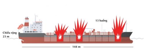 Vị trí cháy trên tàu. Đồ họa: SCMP.