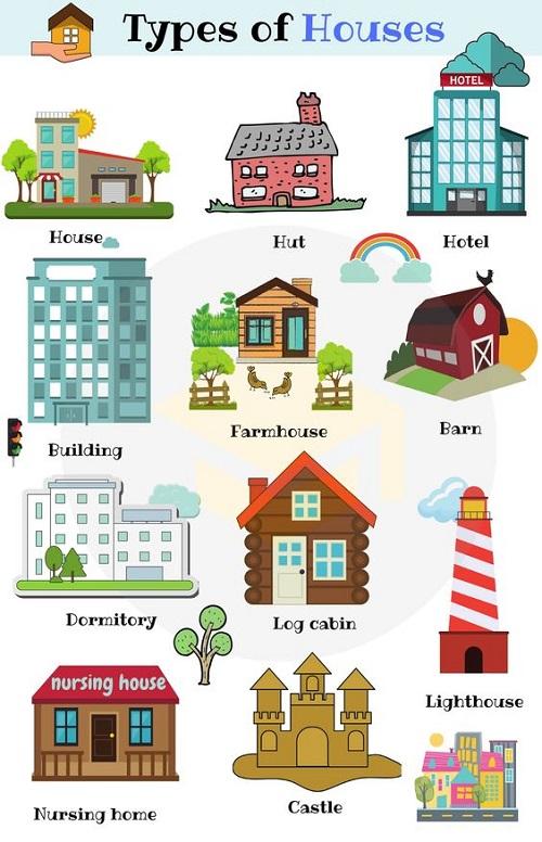 Tên gọi các loại nhà trong tiếng Anh