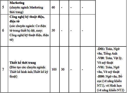Nhiều đại học ở Hà Nội công bố phương án tuyển sinh năm 2019 - 10