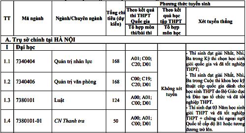 Nhiều đại học ở Hà Nội công bố phương án tuyển sinh năm 2019