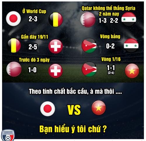 Theo tính chất bắc cầu này thì Việt Nam sẽ đánh bại Nhật Bản.