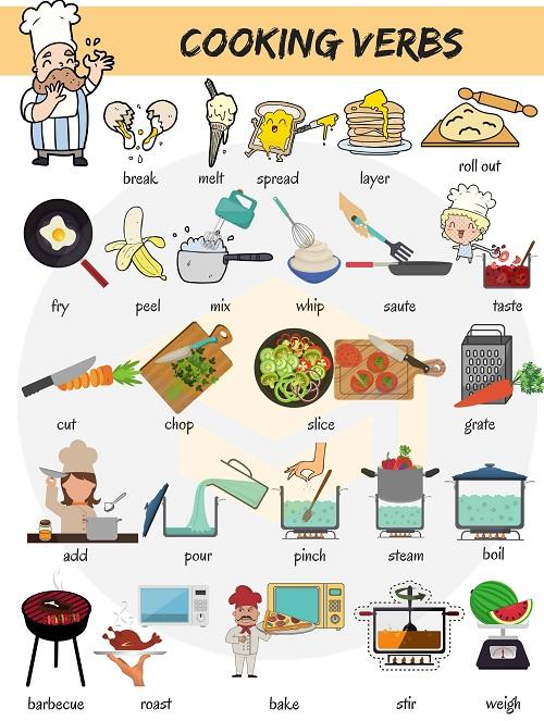 Từ vựng chỉ đập trứng, cán bột, phết bơ trong tiếng Anh