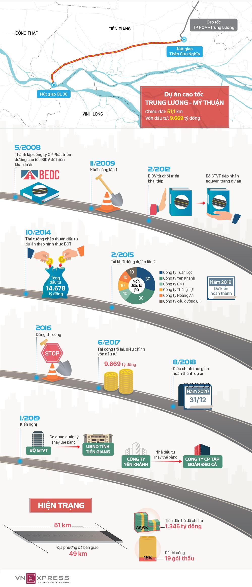 10 năm xây dựng dở dang của cao tốc Trung Lương - Mỹ Thuận