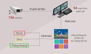 Trung tâm điều khiển giao thông TP HCM hoạt động như thế nào