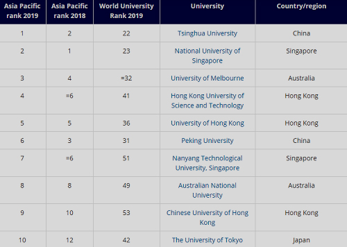 Thanh Hoa là đại học tốt nhất châu Á- Thái Bình Dương - 1