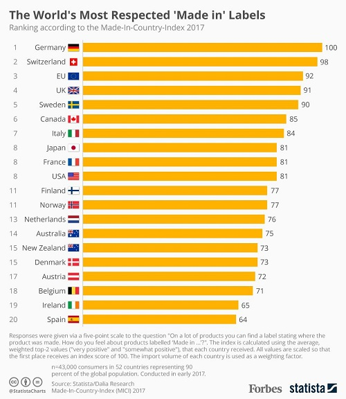 Bảng xếp hạng 20 quốc gia có hàng hóa được tin tưởng nhất thế giới năm 2017. Nguồn: statista.