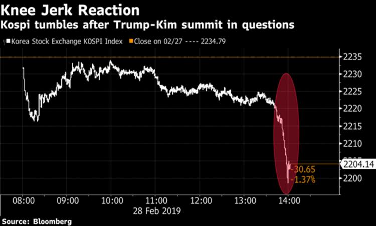 Chứng khoán Hàn Quốc lao đốc sau thông tin lễ ký thỏa thuận chung giữa Triều Tiên và Mỹ có thể bị hủy bỏ. Ảnh: Bloomberg.