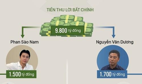 27 tháng vận hành game đánh bạc trực tuyến của Nam và Dương.