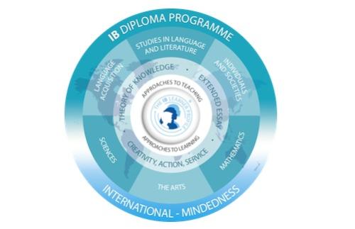 Điểm cộng của chương trình tú tài quốc tế IB ở trung học Mỹ