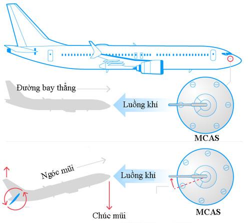 Cơ chế hoạt động của hệ thống MCAS trên máy bay Boeing 737 Max. Đồ họa: USA Today.