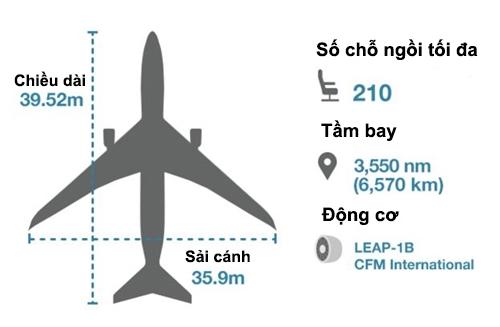 Các thông số của Boeing 737 Max 8. Đồ họa: BBC.