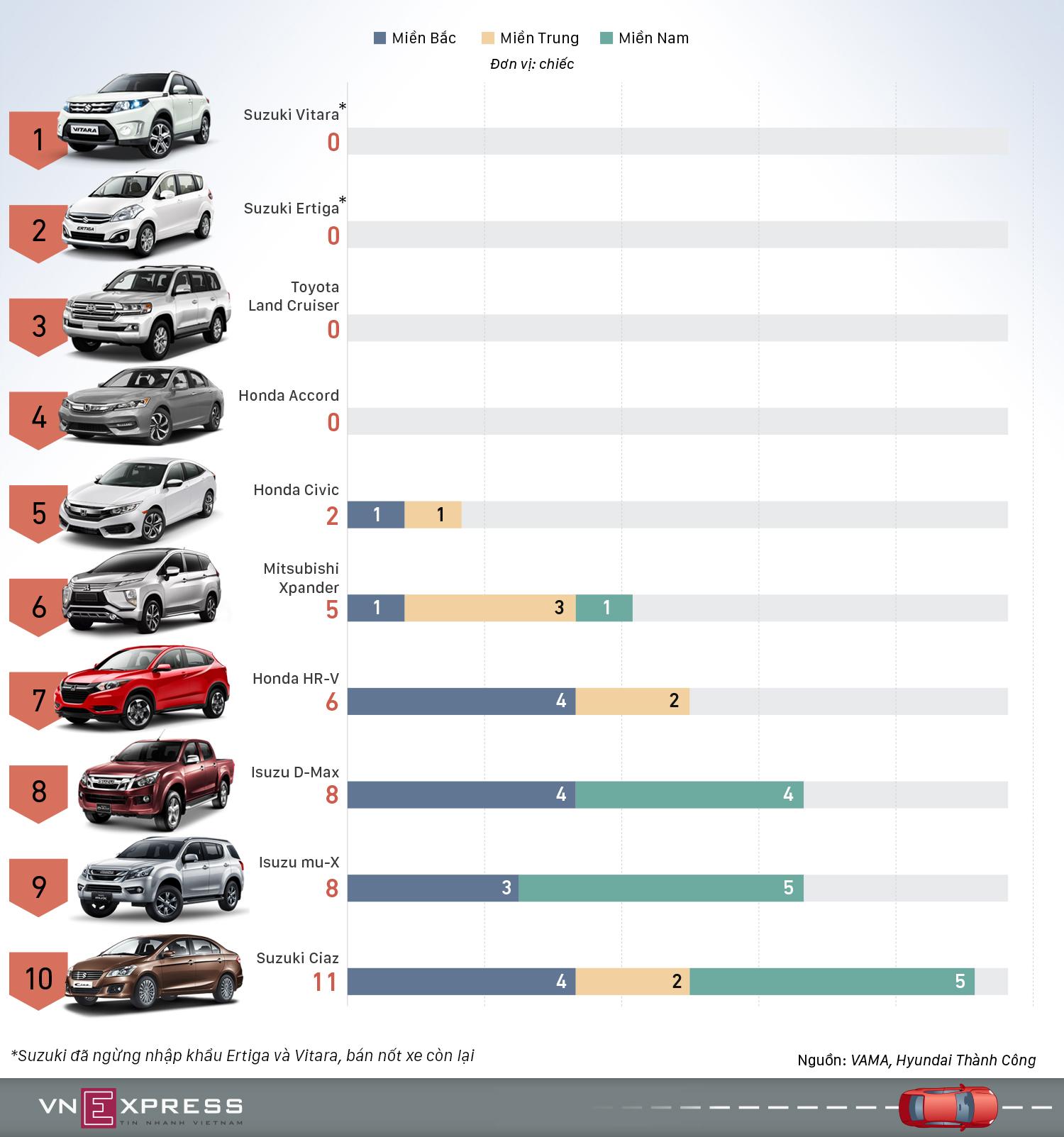 Những mẫu ôtô bán ít nhất trong tháng 2 tại Việt Nam
