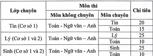 Trường Phổ thông Năng khiếu tuyển 455 học sinh lớp 10 chuyên - 1