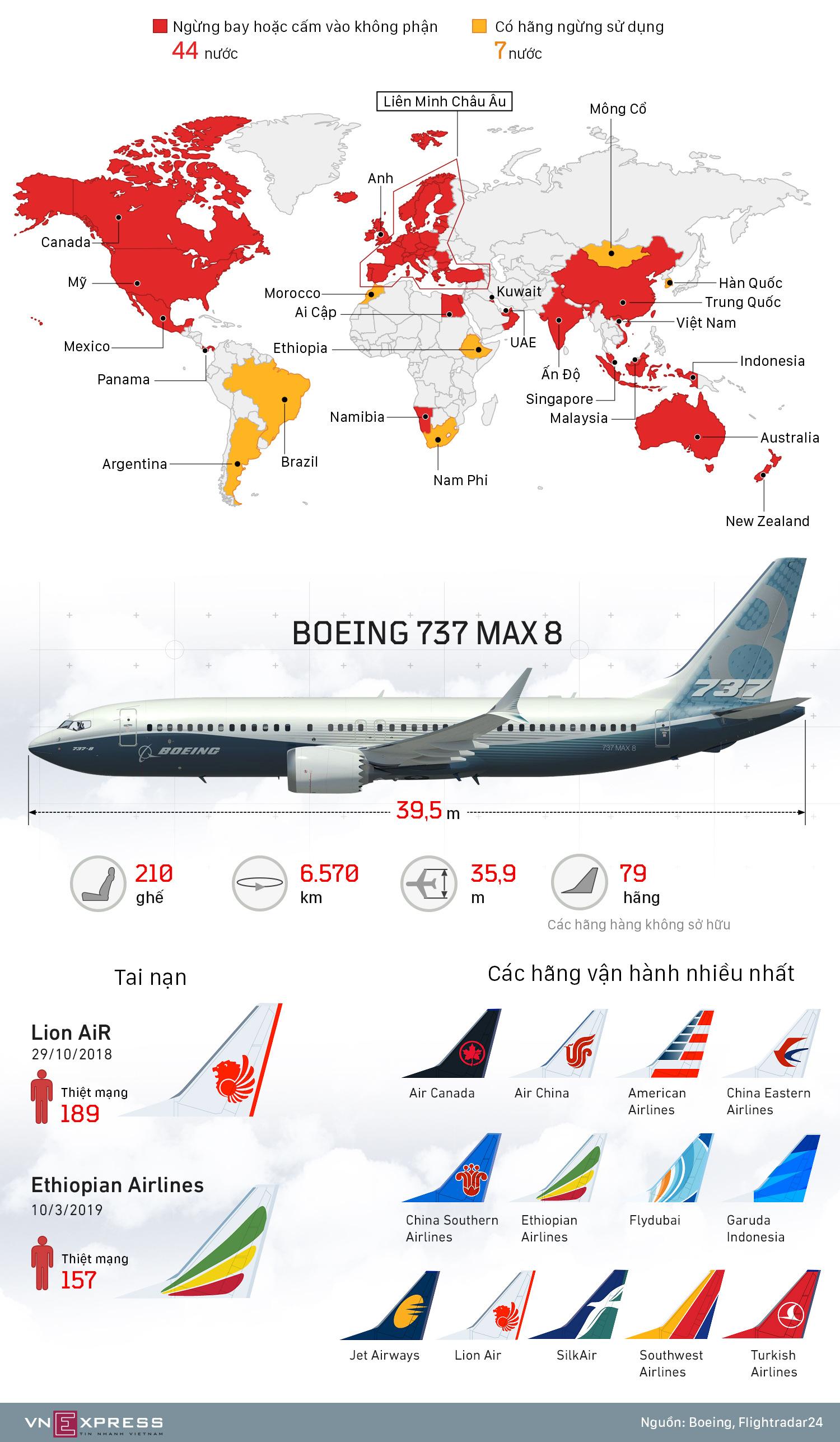 Những khu vực cấm máy bay Boeing 737 MAX 8 hoạt động