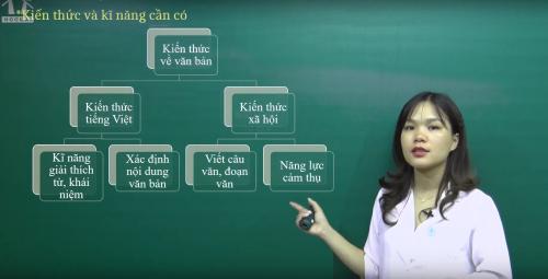 3 kiến thức - 4 kĩ năng cô Hà bật mícho học sinh khi làm câu hỏi đọc hiểu.