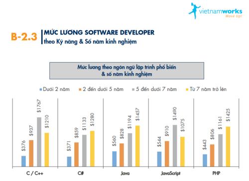 Thống kê mức lương của lập trình viên theo kỹ năng, theoVietnamWorks.