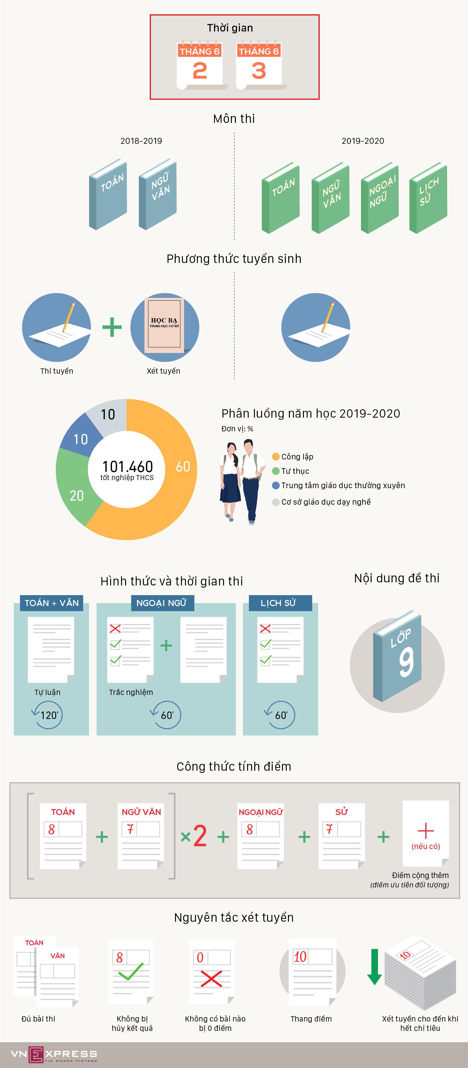 Phương thức xét tuyển vào lớp 10 công lập ở Hà Nội
