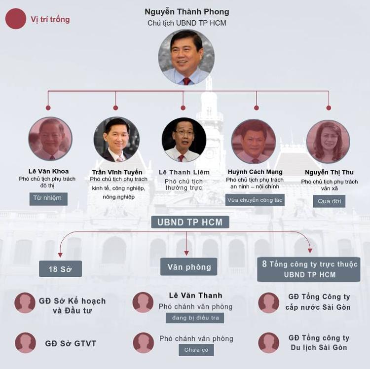 Những vị trí lãnh đạo bị trống. Đồ hoạ: Khánh Hoàng.
