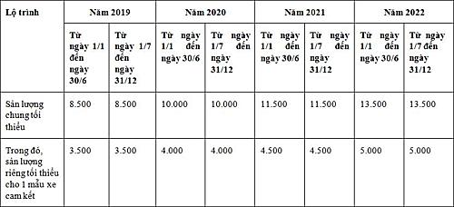 Bảng lộ trình về sản lượng chung và riêngmột mẫu xe cam kết tối thiểu từ 2019-2020.