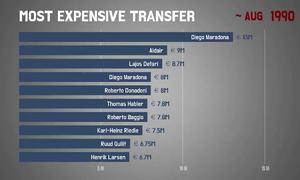 Những cầu thủ đắt nhất dưới 30 tuổi