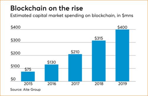 Sự tăng trưởng của đầu tư vào công nghệ blockchain trong 5 năm gần đây.