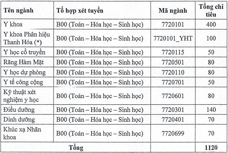 Đại học Y Hà Nội tuyển sinh hơn 1.100 chỉ tiêu