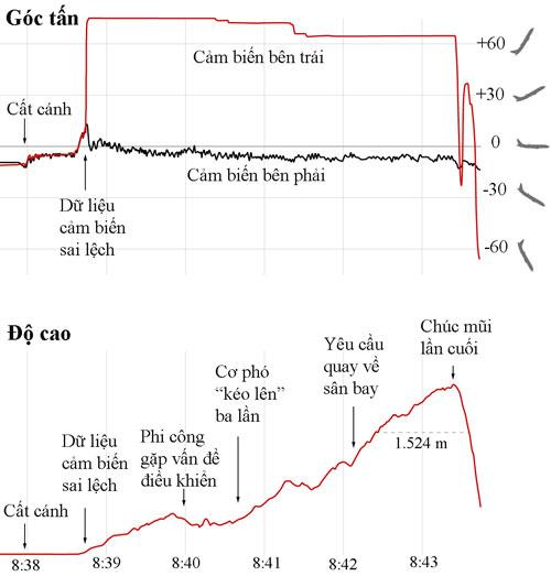 Dữ liệu về góc tấn và độ cao của ET320 trước khi gặp nạn. Đồ họa: NYTimes.